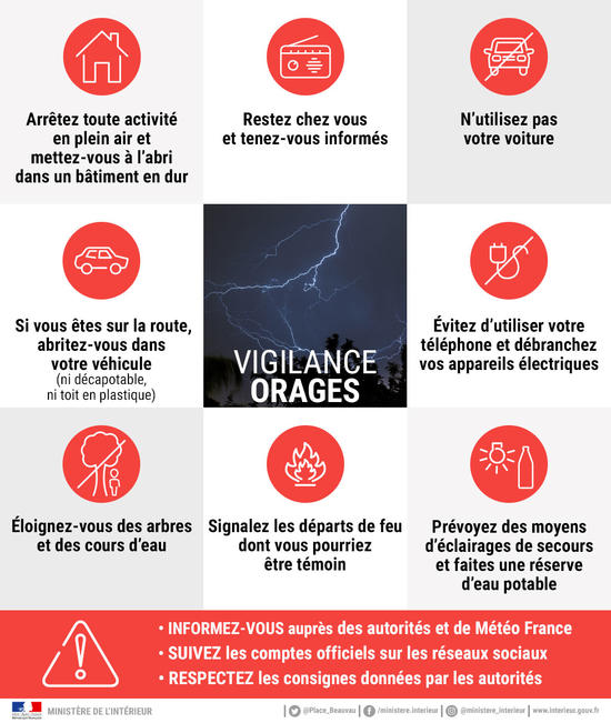 infographie foudre